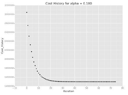 Cost History