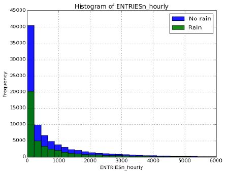 Histogram of entries by rainy and non-rainy days