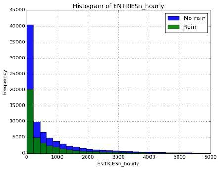 Histogram of entries by rainy and non-rainy days