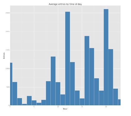 Average entries by time of day